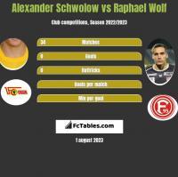 Alexander Schwolow vs Raphael Wolf h2h player stats
