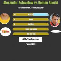 Alexander Schwolow vs Roman Buerki h2h player stats