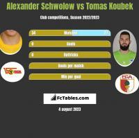 Alexander Schwolow vs Tomas Koubek h2h player stats