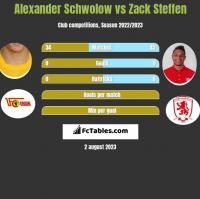 Alexander Schwolow vs Zack Steffen h2h player stats
