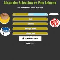 Alexander Schwolow vs Finn Dahmen h2h player stats