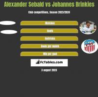 Alexander Sebald vs Johannes Brinkies h2h player stats