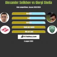 Alexander Selikhov vs Giorgi Shelia h2h player stats