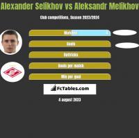 Alexander Selikhov vs Aleksandr Melikhov h2h player stats