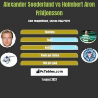 Alexander Soederlund vs Holmbert Aron Fridjonsson h2h player stats