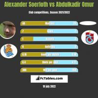 Alexander Soerloth vs Abdulkadir Omur h2h player stats