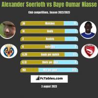 Alexander Soerloth vs Baye Oumar Niasse h2h player stats