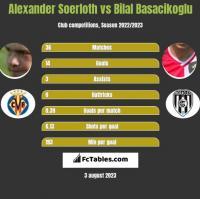 Alexander Soerloth vs Bilal Basacikoglu h2h player stats