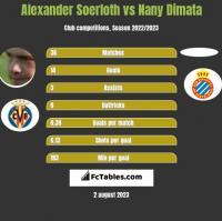 Alexander Soerloth vs Nany Dimata h2h player stats
