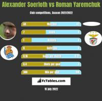 Alexander Soerloth vs Roman Yaremchuk h2h player stats