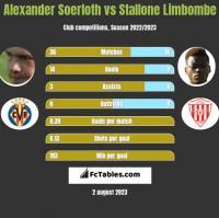 Alexander Soerloth vs Stallone Limbombe h2h player stats