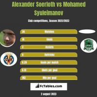 Alexander Soerloth vs Mohamed Syuleimanov h2h player stats