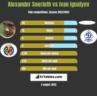 Alexander Soerloth vs Ivan Ignatyev h2h player stats