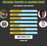 Alexander Soerloth vs Jonathan David h2h player stats