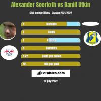 Alexander Soerloth vs Daniil Utkin h2h player stats