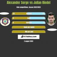 Alexander Sorge vs Julian Riedel h2h player stats