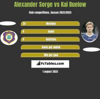Alexander Sorge vs Kai Buelow h2h player stats