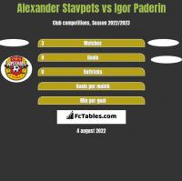 Alexander Stavpets vs Igor Paderin h2h player stats