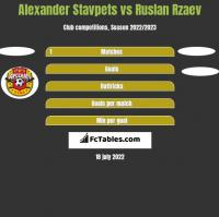 Alexander Stavpets vs Ruslan Rzaev h2h player stats