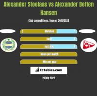Alexander Stoelaas vs Alexander Betten Hansen h2h player stats