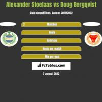 Alexander Stoelaas vs Doug Bergqvist h2h player stats