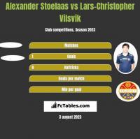 Alexander Stoelaas vs Lars-Christopher Vilsvik h2h player stats