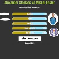 Alexander Stoelaas vs Mikkel Desler h2h player stats