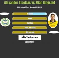 Alexander Stoelaas vs Stian Ringstad h2h player stats