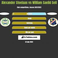 Alexander Stoelaas vs William Saelid Sell h2h player stats