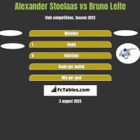 Alexander Stoelaas vs Bruno Leite h2h player stats