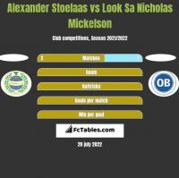 Alexander Stoelaas vs Look Sa Nicholas Mickelson h2h player stats