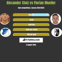 Alexander Stolz vs Florian Mueller h2h player stats