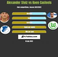 Alexander Stolz vs Koen Casteels h2h player stats