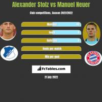 Alexander Stolz vs Manuel Neuer h2h player stats