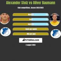 Alexander Stolz vs Oliver Baumann h2h player stats