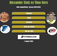 Alexander Stolz vs Timo Horn h2h player stats
