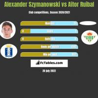 Alexander Szymanowski vs Aitor Ruibal h2h player stats