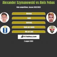 Alexander Szymanowski vs Aleix Febas h2h player stats
