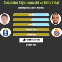 Alexander Szymanowski vs Aleix Vidal h2h player stats