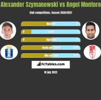 Alexander Szymanowski vs Angel Montoro h2h player stats