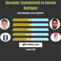 Alexander Szymanowski vs Antonio Rodriguez h2h player stats
