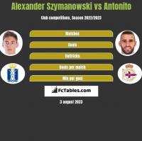 Alexander Szymanowski vs Antonito h2h player stats