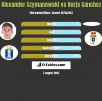 Alexander Szymanowski vs Borja Sanchez h2h player stats