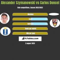 Alexander Szymanowski vs Carlos Doncel h2h player stats