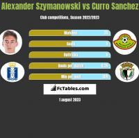 Alexander Szymanowski vs Curro Sanchez h2h player stats