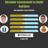 Alexander Szymanowski vs Daniel Rodriguez h2h player stats