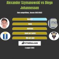 Alexander Szymanowski vs Diego Johannesson h2h player stats