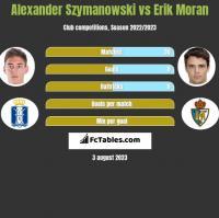 Alexander Szymanowski vs Erik Moran h2h player stats