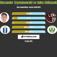 Alexander Szymanowski vs Gaku Shibasaki h2h player stats