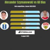 Alexander Szymanowski vs Gil Dias h2h player stats